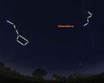Polarstern, großer Wagen und Kassiopeia am Nordhimmel (gültig am 1. um 20 Uhr, am 15. um 19 Uhr und am 30. um 17 Uhr)