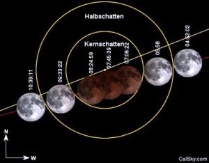 Mondfinsternis am 15.4. (Bild von CalSky.com)