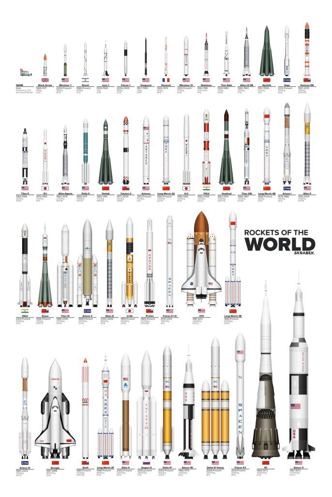 Übersicht aller Raketen von Tyler Skrabek