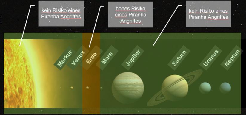 """Aufreihung der Planeten um die Sonne mit Darstellung der habitiablen Zone als Gebiert mit """"hohem Risikos eines Piranha Angriffes"""""""