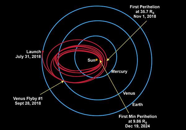 Orbits von Merkur, Venus, Erde und Parker Solar Probe