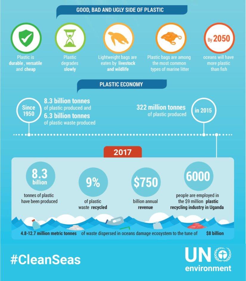UN Schaubild zur Plaste