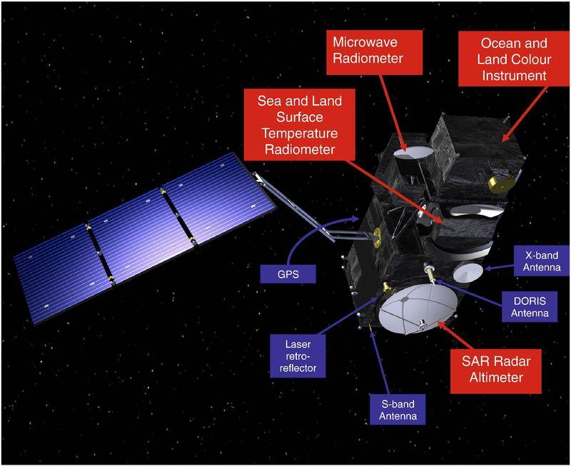 SENTINEL-3 Payloads (Credit: ESA)
