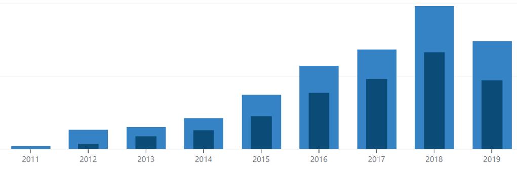 Diagramm der Aufrufenden pro Jahr.